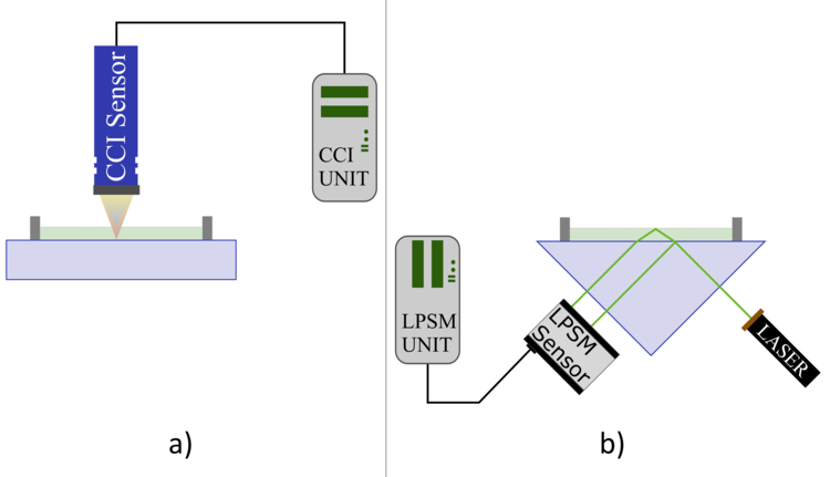 a) Conventional measurement of lubricating films from the top based on confocal chromatic interference (CCI). b) Measurement of a lubricating film through a prism using the new Laser Pattern Shift Method (LPSM).