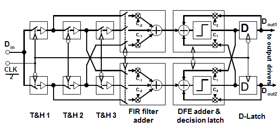 Example of an equalizer architecture according to the invention.